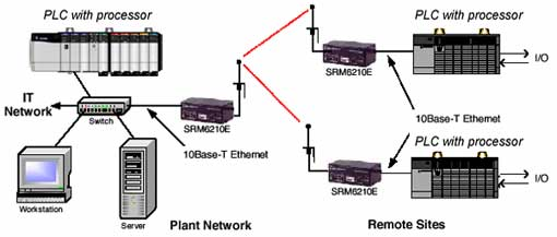 applying wireless to ethernet  ip industrial networks