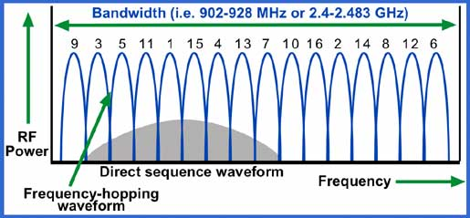 FHSS frequency hopping spread spectrum graphic link