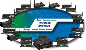 wire and wireless modems for PCs, PLCs and SCADA system equipment